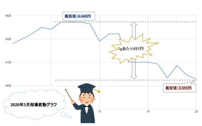 宅配買取 金買取 金相場 地金買取 損 得 変動 グラフ